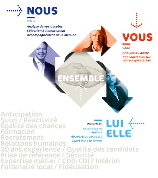 Axelis Intérim - Mode opératoire Recrutement